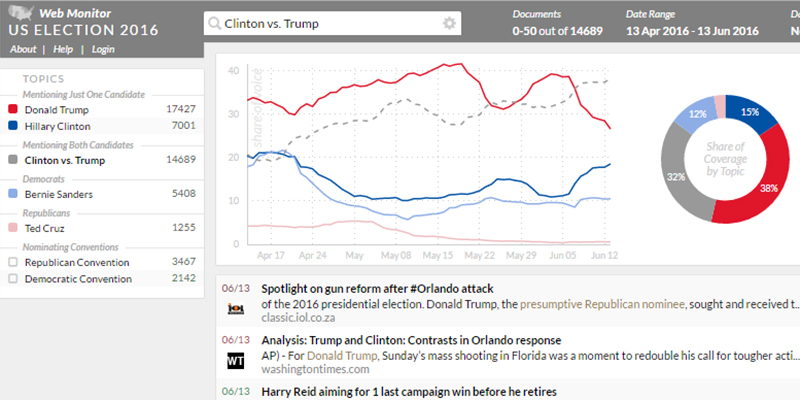 Clinton vs. Trump – US Election 2016 Web Monitor analysiert Trends in der öffentlichen Wahrnehmung der US-Präsidentschaftskandidaten