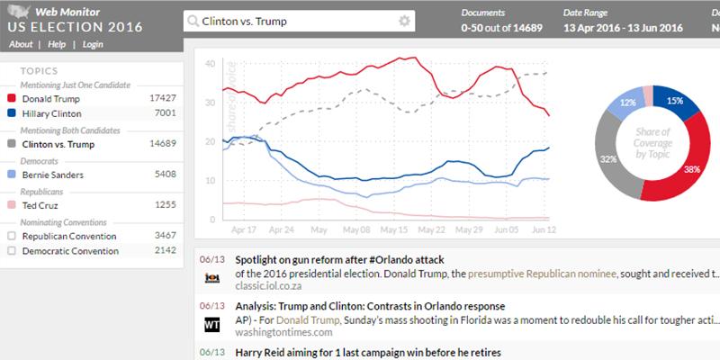 Clinton vs. Trump – US Election 2016 Web Monitor analysiert Trends in der öffentlichen Wahrnehmung der US-Präsidentschaftskandidaten