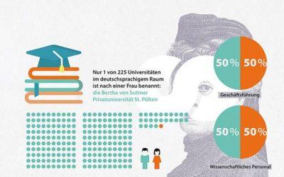 Weltfrauentag: Studieren und Lehren nach den Prinzipien der Vordenkerin Bertha von Suttner